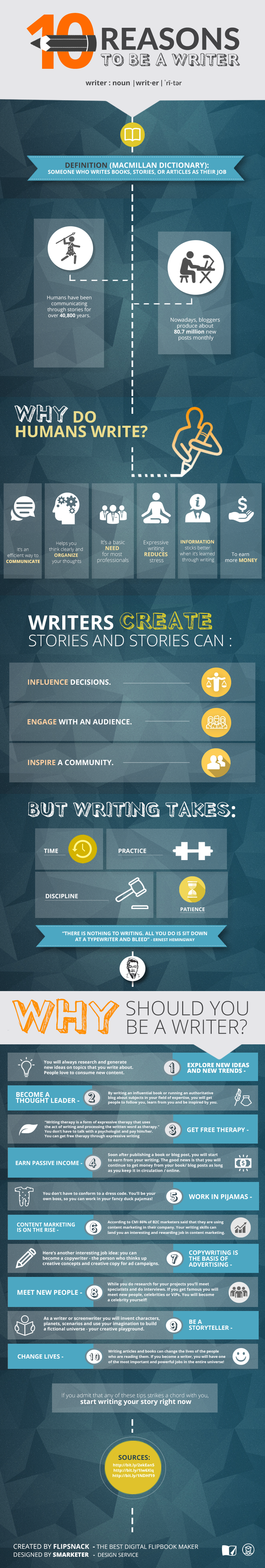 writers infographic