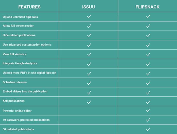 Issuu-Flipsnack-Pricing